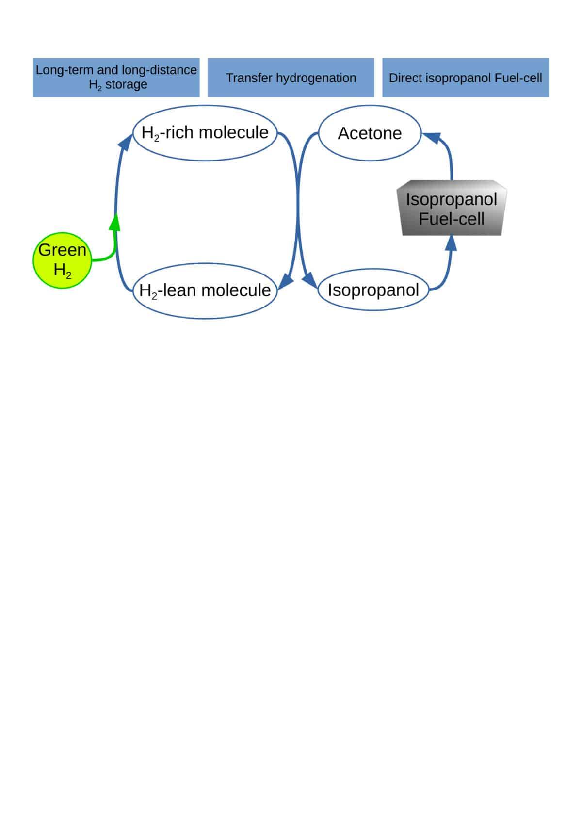 V.Meille selon l'idée développée par Sievi et al.